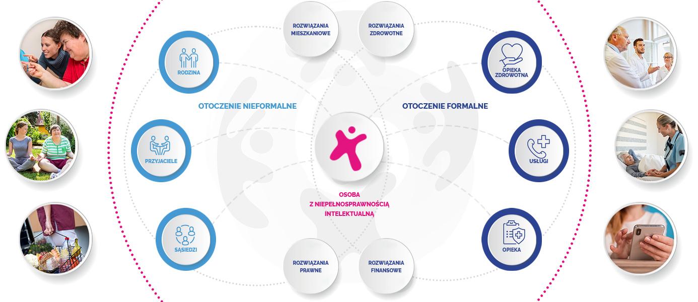 Grafika obrazująca schemat Kręgów Wsparcia